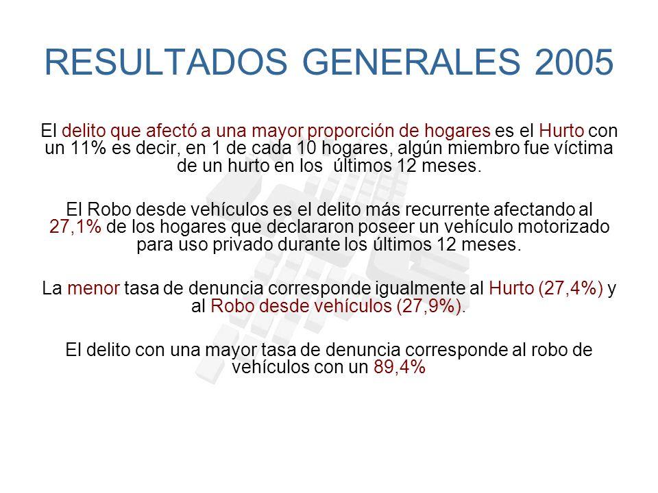 Al realizar el análisis comparativo 2003 - 2005, podemos ver que: La victimización en los hogares chilenos disminuyó en 4,7 puntos porcentuales entre los años 2003 y 2005, cayendo de un 43% a un 38,3%.