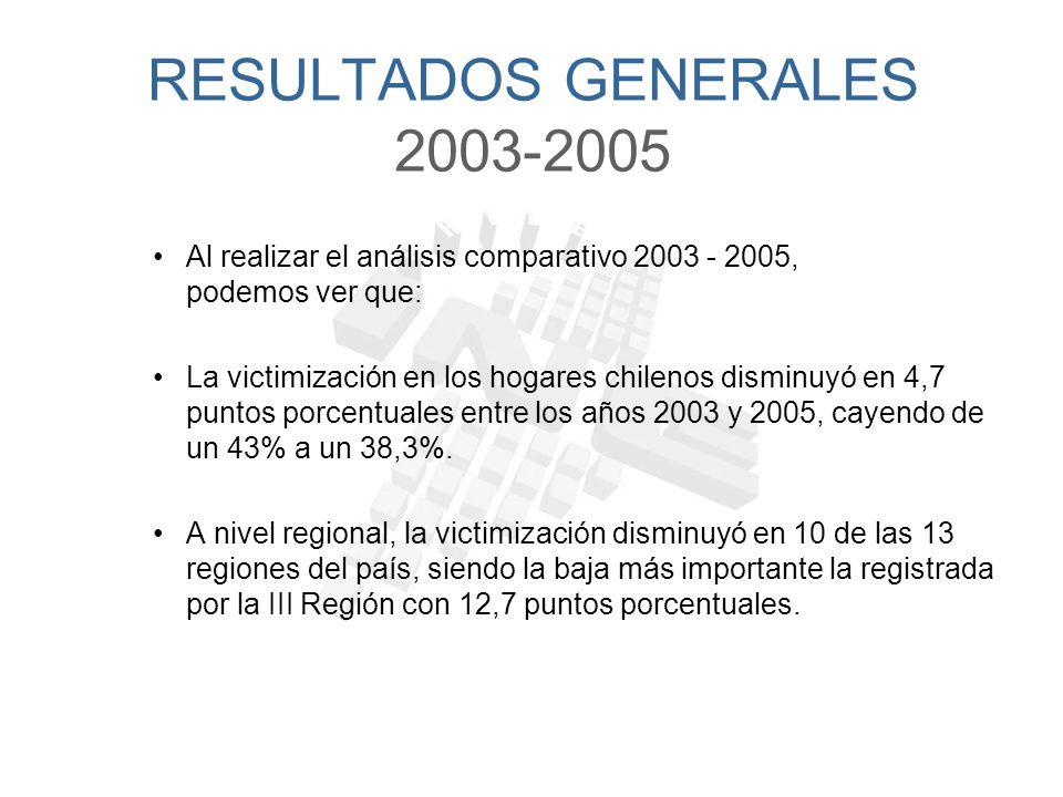 Encuesta Nacional Urbana de Seguridad Ciudadana (ENUSC) 2005 Resultados Principales Santiago de Chile, Junio de 2006