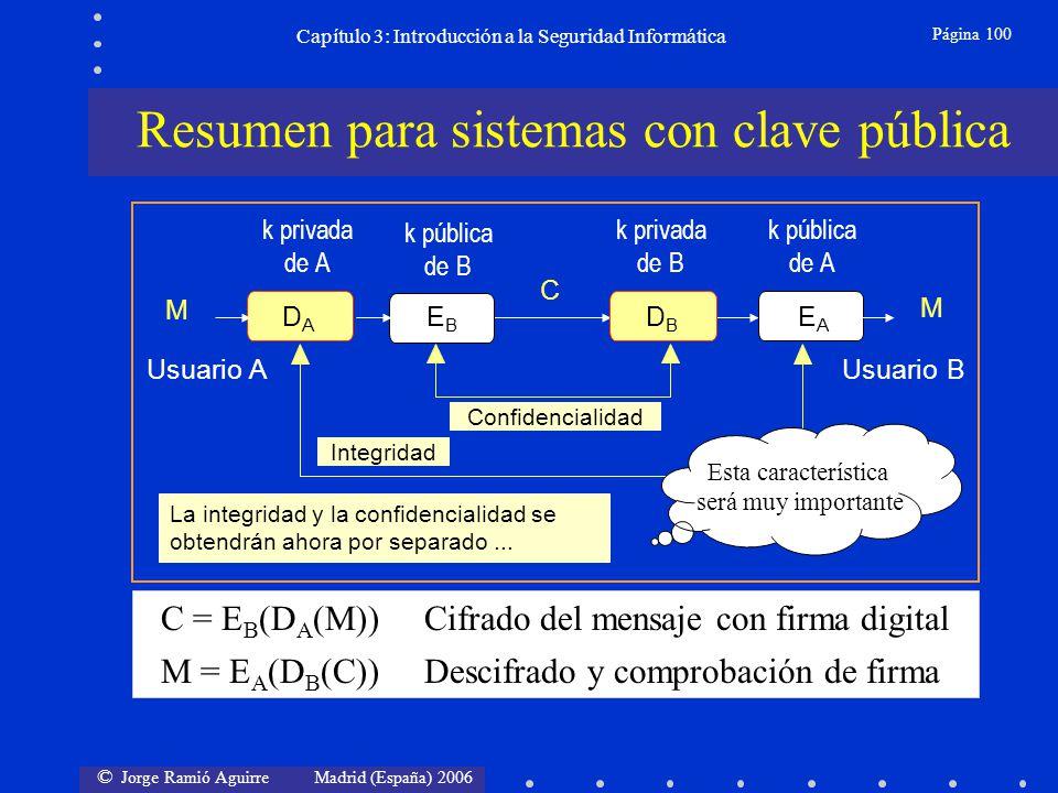 © Jorge Ramió Aguirre Madrid (España) 2006 Página 100 Capítulo 3: Introducción a la Seguridad Informática C = E B (D A (M)) Cifrado del mensaje con fi