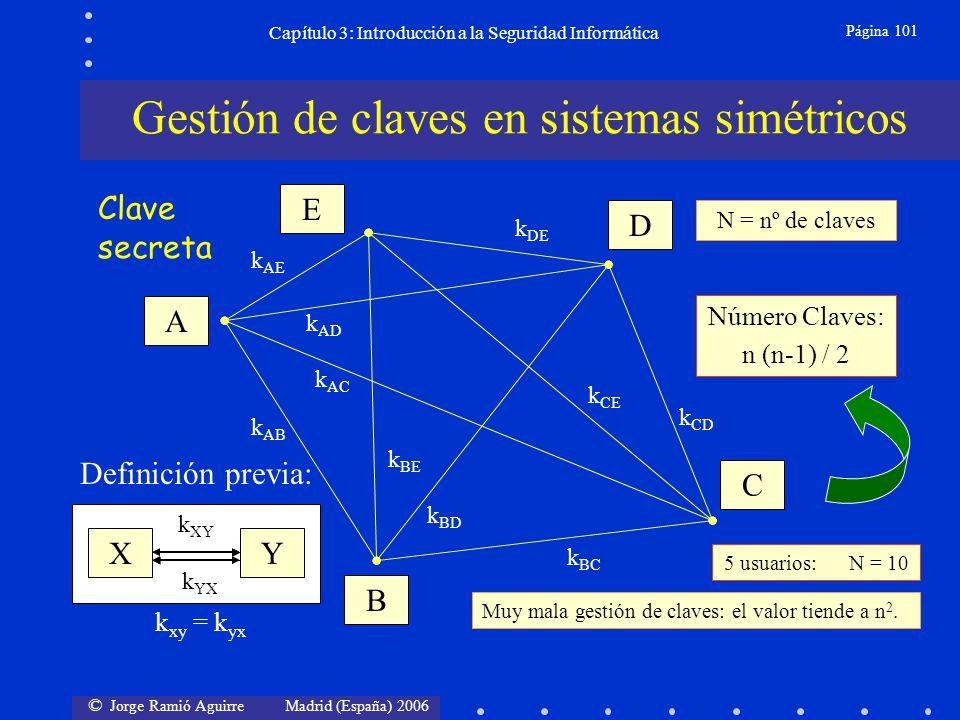 © Jorge Ramió Aguirre Madrid (España) 2006 Página 101 Capítulo 3: Introducción a la Seguridad Informática A E D C B k AB k AC k BC k AD k BD k CD k AE