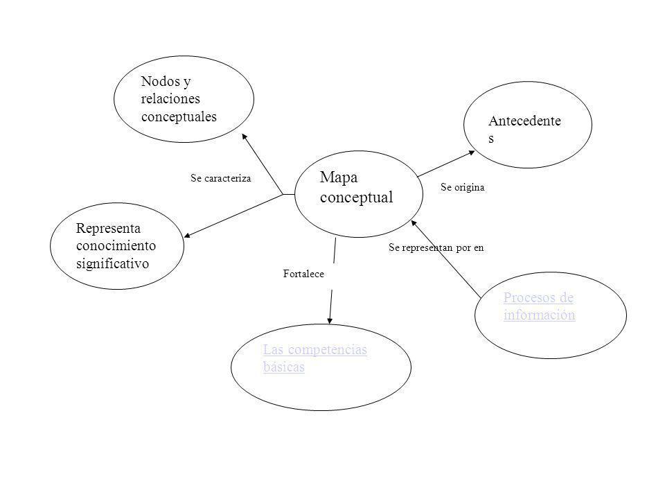 Mapa conceptual Procesos de información Las competencias básicas Representa conocimiento significativo Nodos y relaciones conceptuales Antecedente s S