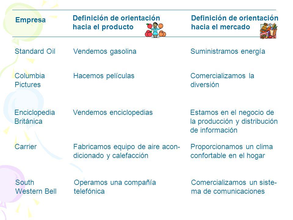 ¿Cómo defines tu negocio? Empresa Definición de orientación hacia el producto Definición de orientación hacia el mercado RevlonProducimos cosméticosVe
