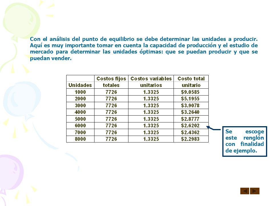 # unidades = Costos fijos totales_____ Precio de venta - Costo variable Unitario 2. Para determinar las unidades en función de un precio de venta dete