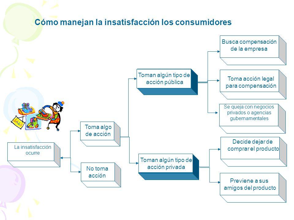 Modelo de la conducta del comprador Respuestas de compradores Escoger producto Escoger marca Escoger comerciante Tiempo de compra Monto de compra Estí