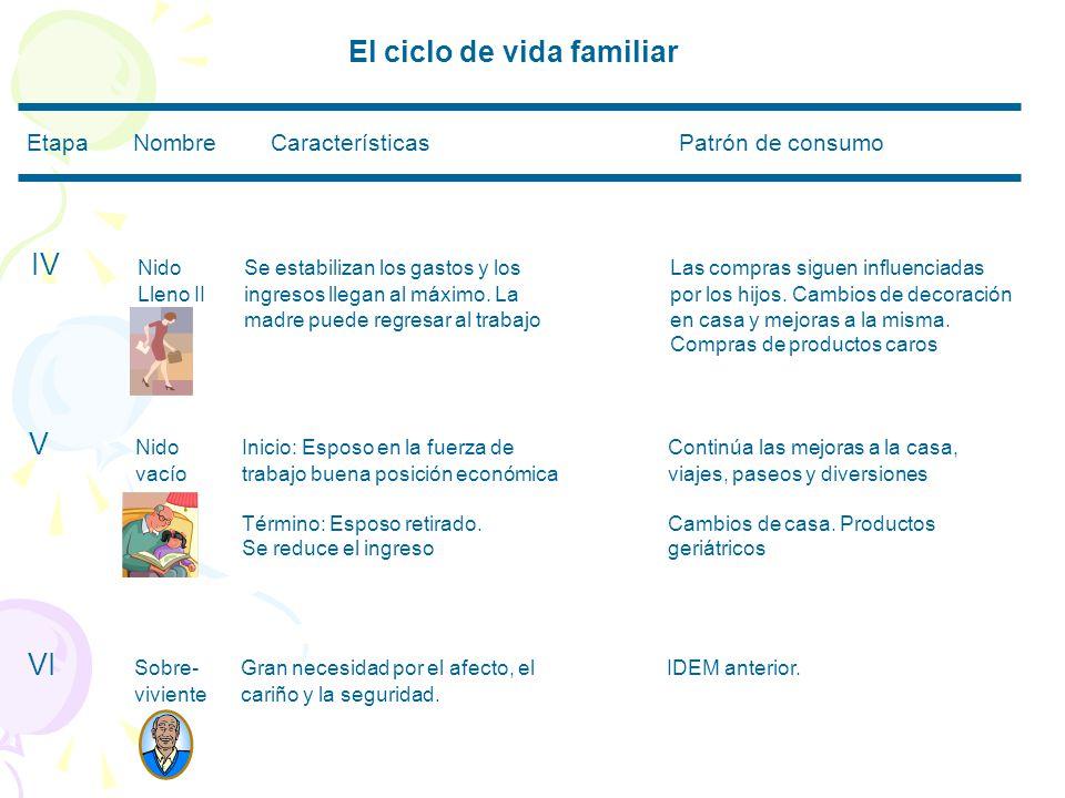 El ciclo de vida familiar EtapaNombre Características Patrón de consumo IV NidoSe estabilizan los gastos y losLas compras siguen influenciadas Lleno IIingresos llegan al máximo.