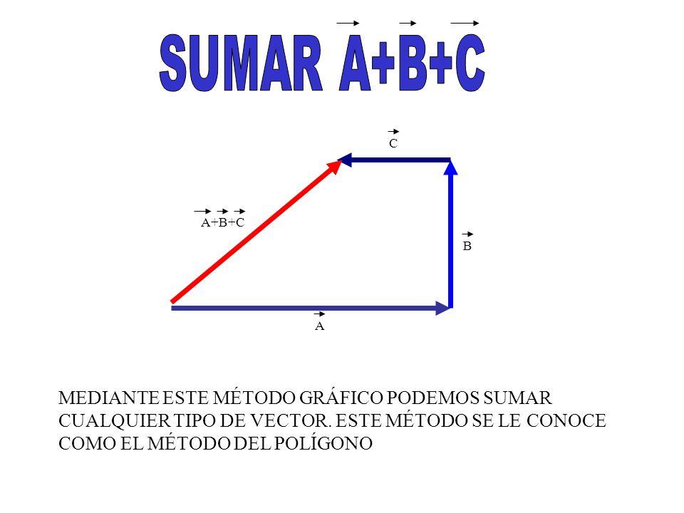 A B C A+B+C MEDIANTE ESTE MÉTODO GRÁFICO PODEMOS SUMAR CUALQUIER TIPO DE VECTOR.