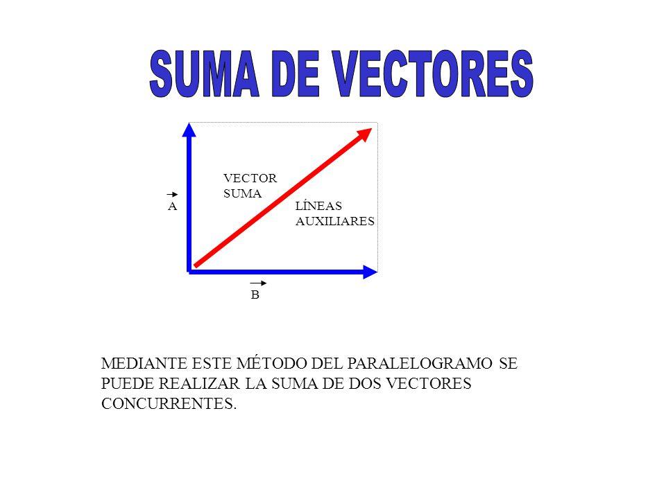 B A R AL CALCULAR LA RAÍZ CUADRADA DE LA SUMA DE LOS CUADRADOS DE LAS MAGNITUDES DE LOS VECTORES SUMADOS A Y B, SE OBTIENE LA RESULTANTE.