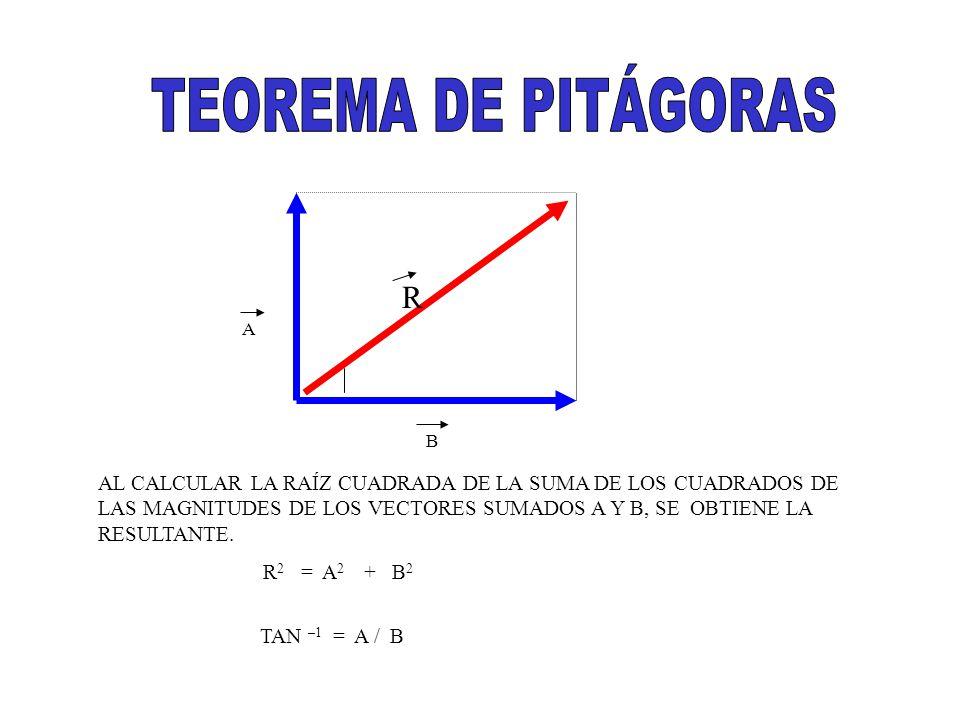 B A R AL CALCULAR LA RAÍZ CUADRADA DE LA SUMA DE LOS CUADRADOS DE LAS MAGNITUDES DE LOS VECTORES SUMADOS A Y B, SE OBTIENE LA RESULTANTE. R 2 = A 2 +
