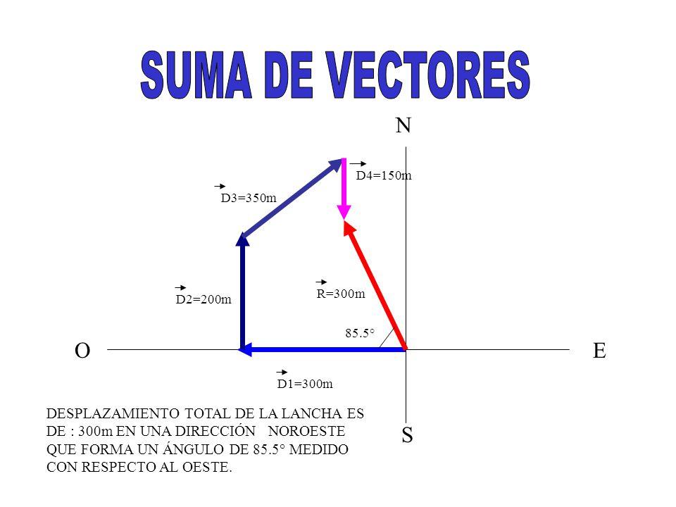 N S EO D1=300m D2=200m D3=350m D4=150m R=300m 85.5° DESPLAZAMIENTO TOTAL DE LA LANCHA ES DE : 300m EN UNA DIRECCIÓN NOROESTE QUE FORMA UN ÁNGULO DE 85