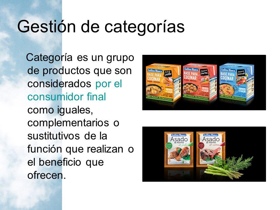 Gestión de categorías La Gestión por Categorías (Category Management) implica definir a las categorías como unidades estratégicas de negocios.