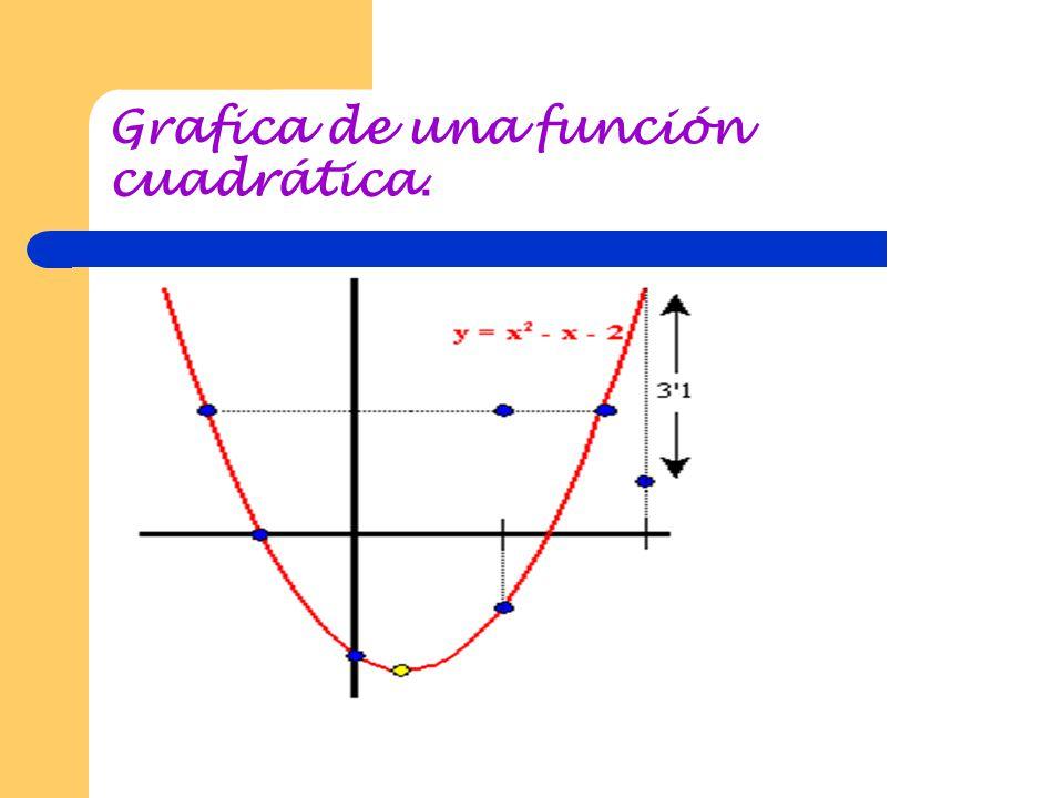 Función cuadrática. Definición: una función polinomial de grado n = 2 f (x)= a 2 x 2 + a 1 x + a 0 x La grafica de una función cuadrática es una paráb