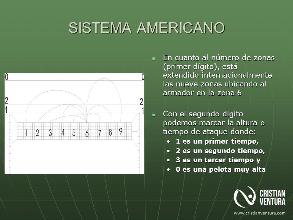 SISTEMA AMERICANO En cuanto al número de zonas (primer dígito), está extendido internacionalmente las nueve zonas ubicando al armador en la zona 6 En