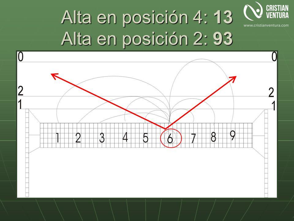 Alta en posición 4: 13 Alta en posición 2: 93