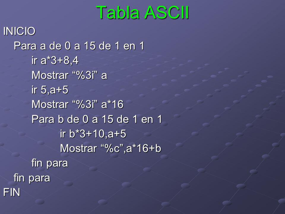 Tabla ASCII INICIO Para a de 0 a 15 de 1 en 1 ir a*3+8,4 Mostrar %3i a ir 5,a+5 Mostrar %3i a*16 Para b de 0 a 15 de 1 en 1 ir b*3+10,a+5 Mostrar %c,a