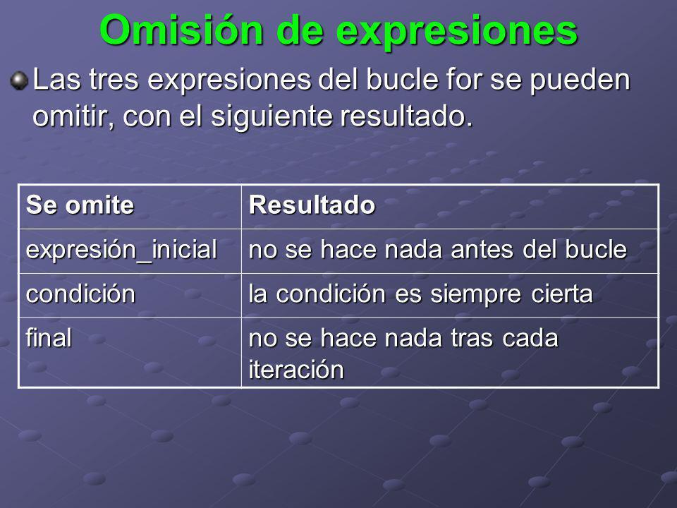 Omisión de expresiones Las tres expresiones del bucle for se pueden omitir, con el siguiente resultado. Se omite Resultado expresión_inicial no se hac
