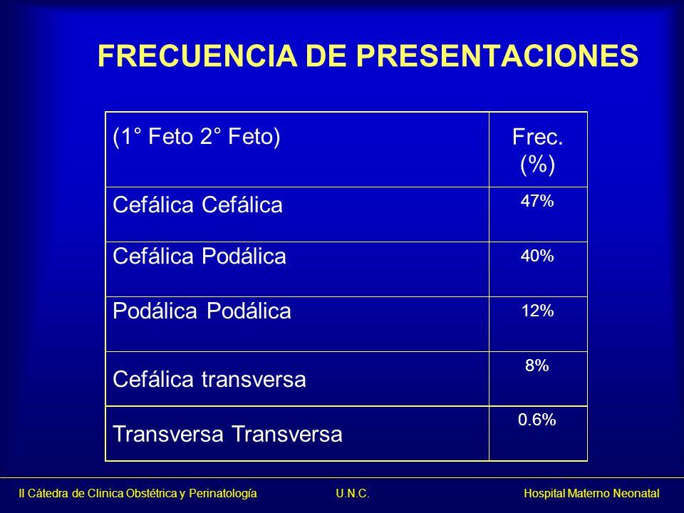 (1° Feto 2° Feto)Frec. (%) Cefálica 47% Cefálica Podálica 40% Podálica 12% Cefálica transversa 8% Transversa 0.6% FRECUENCIA DE PRESENTACIONES