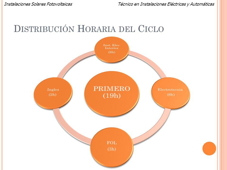 Técnico en Instalaciones Eléctricas y AutomáticasInstalaciones Solares Fotovoltaicas D ISTRIBUCIÓN H ORARIA DEL C ICLO