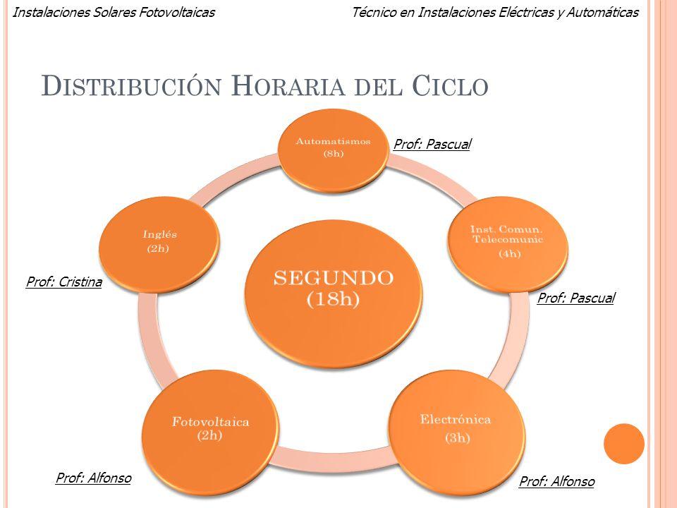 Técnico en Instalaciones Eléctricas y AutomáticasInstalaciones Solares Fotovoltaicas D ISTRIBUCIÓN H ORARIA DEL C ICLO Prof: Alfonso Prof: Pascual Pro