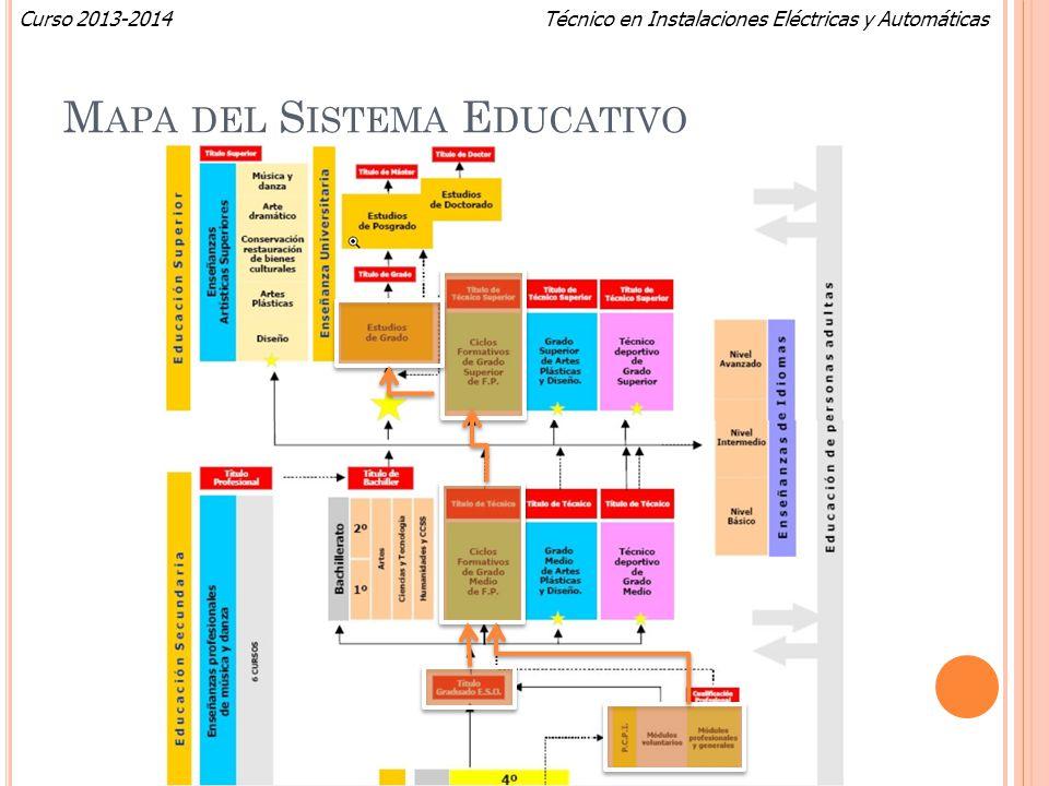Técnico en Instalaciones Eléctricas y AutomáticasCurso 2013-2014 M APA DEL S ISTEMA E DUCATIVO