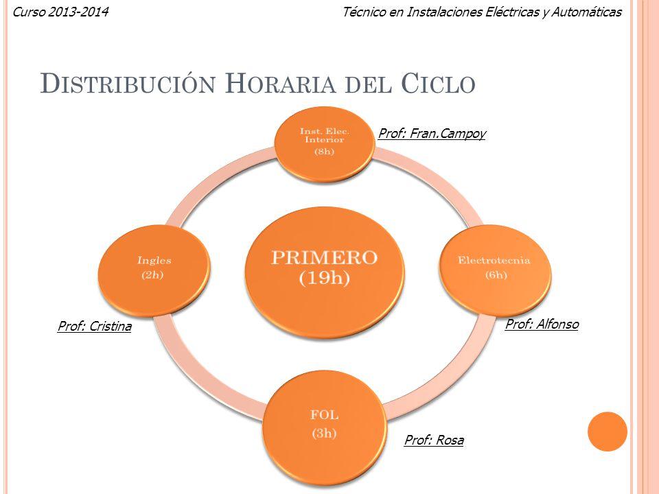 Técnico en Instalaciones Eléctricas y AutomáticasCurso 2013-2014 D ISTRIBUCIÓN H ORARIA DEL C ICLO Prof: Fran.Campoy Prof: Alfonso Prof: Cristina Prof