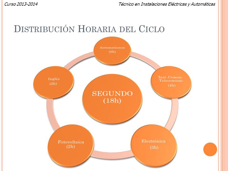 Técnico en Instalaciones Eléctricas y AutomáticasCurso 2013-2014 D ISTRIBUCIÓN H ORARIA DEL C ICLO