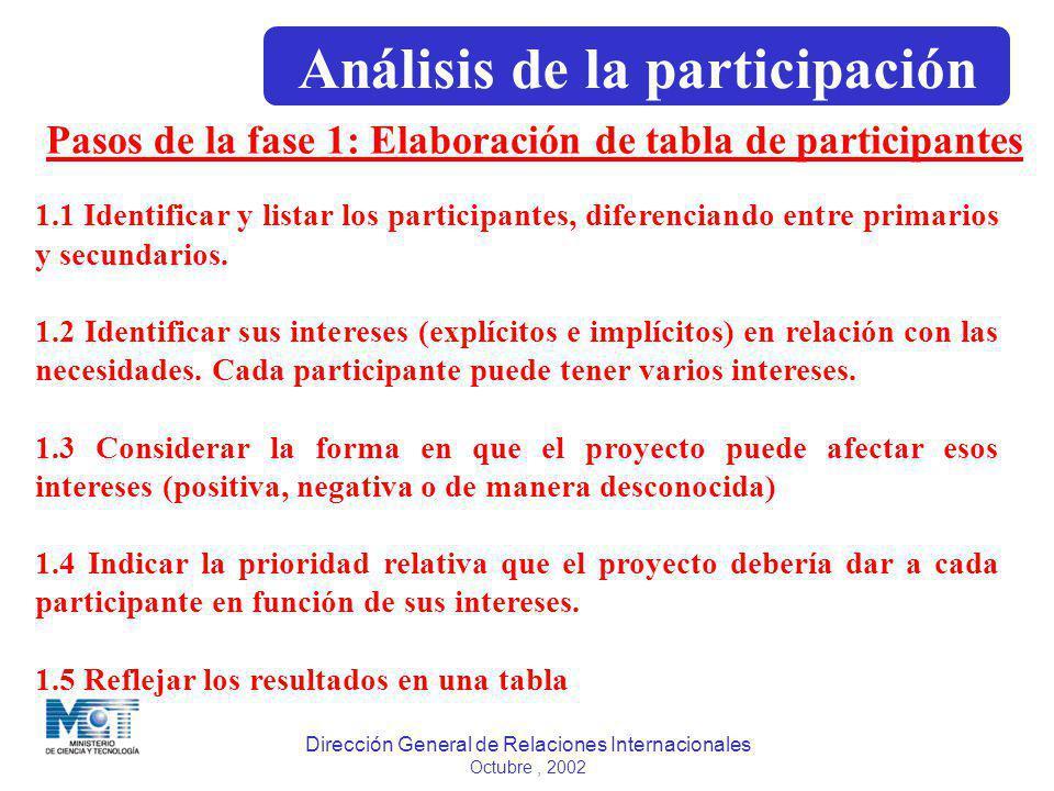 Dirección General de Relaciones Internacionales Octubre, 2002 Pasos de la fase 1: Elaboración de tabla de participantes 1.1 Identificar y listar los p