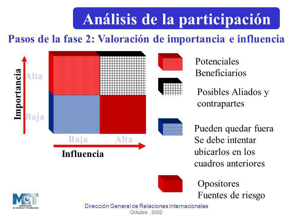 Dirección General de Relaciones Internacionales Octubre, 2002 Pasos de la fase 2: Valoración de importancia e influencia Importancia Influencia Baja A