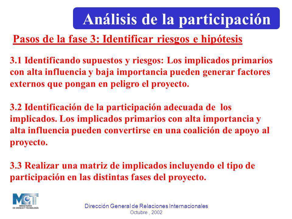 Dirección General de Relaciones Internacionales Octubre, 2002 Pasos de la fase 3: Identificar riesgos e hipótesis 3.1 Identificando supuestos y riesgo