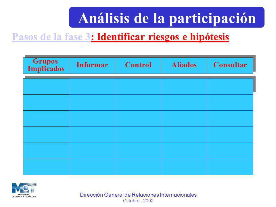 Dirección General de Relaciones Internacionales Octubre, 2002 Pasos de la fase 3Pasos de la fase 3: Identificar riesgos e hipótesis Grupos Implicados