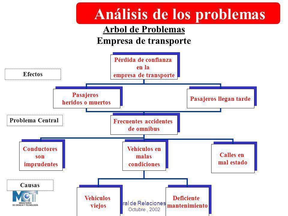Dirección General de Relaciones Internacionales Octubre, 2002 Arbol de Problemas Empresa de transporte Pérdida de confianza en la empresa de transport