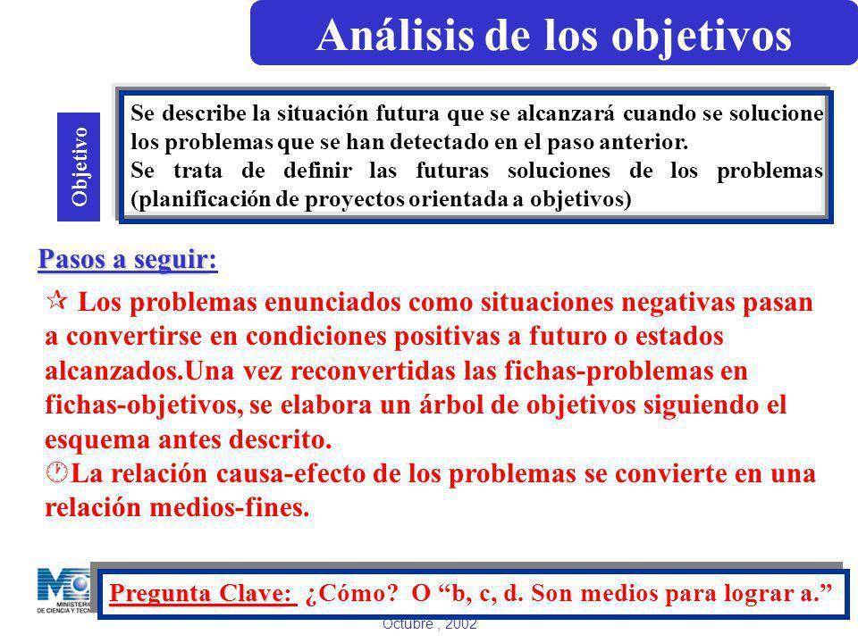 Dirección General de Relaciones Internacionales Octubre, 2002 Objetivo Pasos a seguir Pasos a seguir: ¶ Los problemas enunciados como situaciones nega