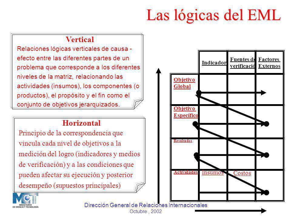Dirección General de Relaciones Internacionales Octubre, 2002 Las lógicas del EML Indicadores Fuentes de verificación Factores Externos Objetivo Globa