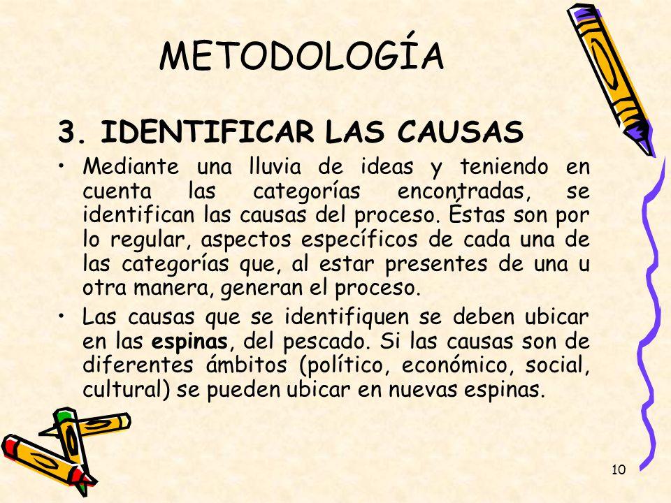 10 METODOLOGÍA 3. IDENTIFICAR LAS CAUSAS Mediante una lluvia de ideas y teniendo en cuenta las categorías encontradas, se identifican las causas del p