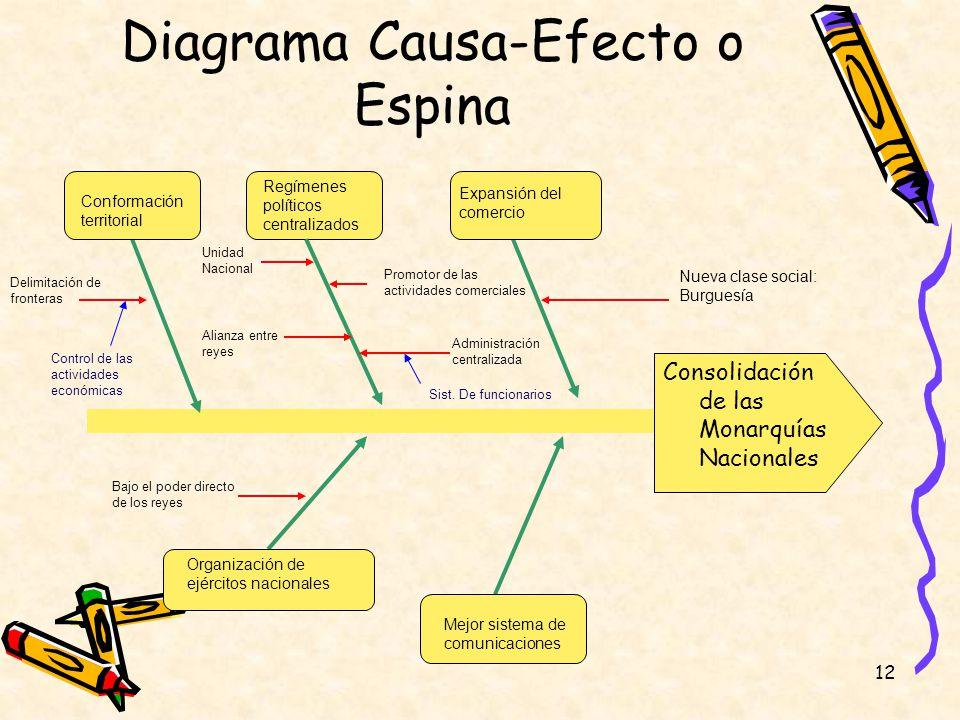12 Diagrama Causa-Efecto o Espina Consolidación de las Monarquías Nacionales Expansión del comercio Regímenes políticos centralizados Conformación ter