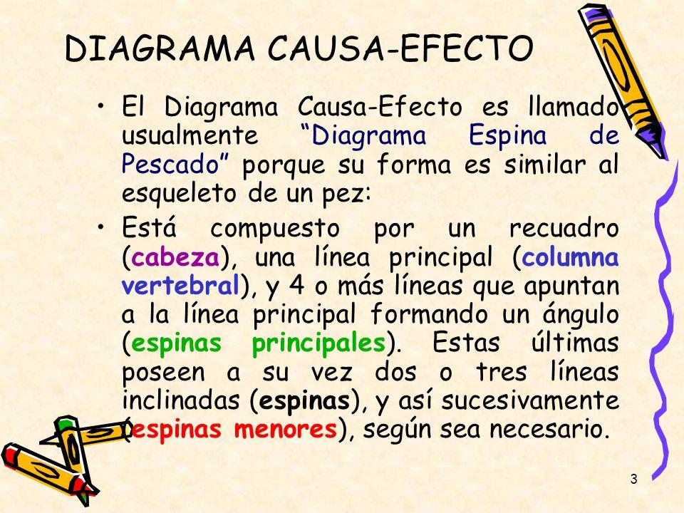3 DIAGRAMA CAUSA-EFECTO El Diagrama Causa-Efecto es llamado usualmente Diagrama Espina de Pescado porque su forma es similar al esqueleto de un pez: E