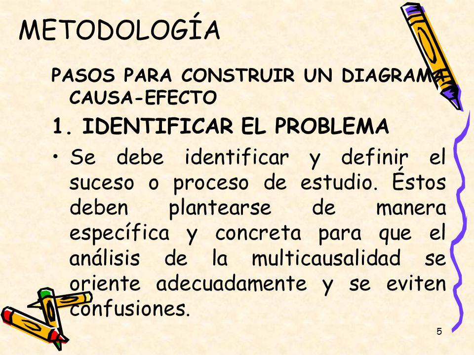 5 METODOLOGÍA PASOS PARA CONSTRUIR UN DIAGRAMA CAUSA-EFECTO 1. IDENTIFICAR EL PROBLEMA Se debe identificar y definir el suceso o proceso de estudio. É