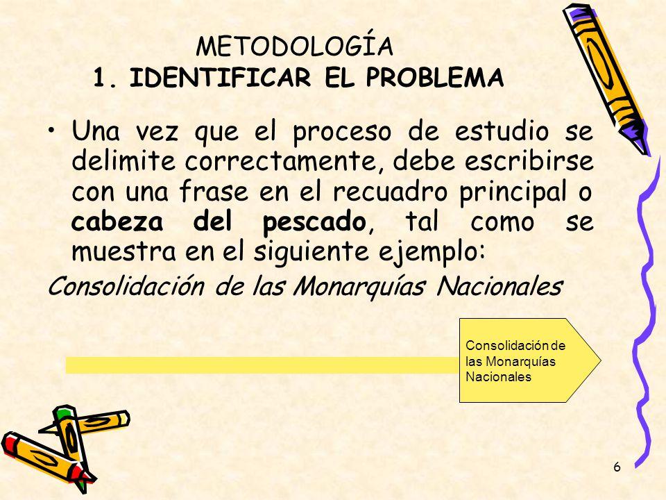 6 METODOLOGÍA 1. IDENTIFICAR EL PROBLEMA Una vez que el proceso de estudio se delimite correctamente, debe escribirse con una frase en el recuadro pri