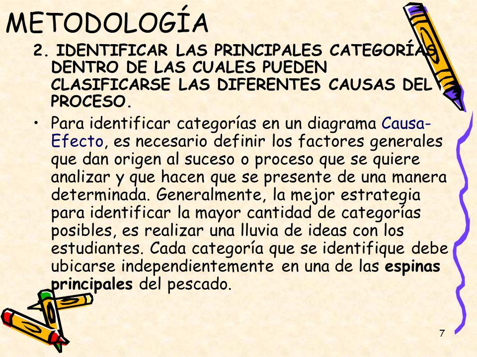7 METODOLOGÍA 2. IDENTIFICAR LAS PRINCIPALES CATEGORÍAS DENTRO DE LAS CUALES PUEDEN CLASIFICARSE LAS DIFERENTES CAUSAS DEL PROCESO. Para identificar c