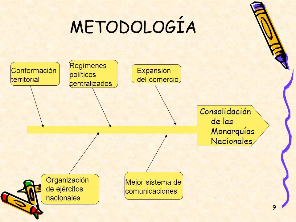 9 METODOLOGÍA Consolidación de las Monarquías Nacionales Expansión del comercio Regímenes políticos centralizados Conformación territorial Mejor siste