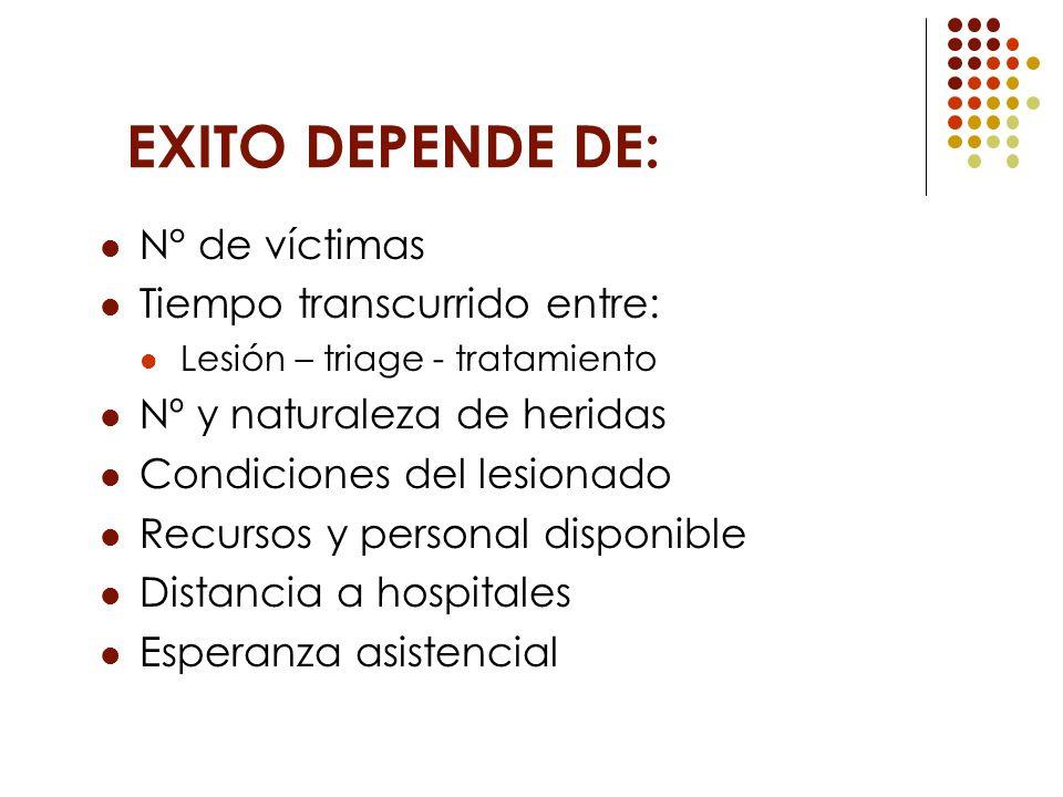 EXITO DEPENDE DE: N° de víctimas Tiempo transcurrido entre: Lesión – triage - tratamiento Nº y naturaleza de heridas Condiciones del lesionado Recurso