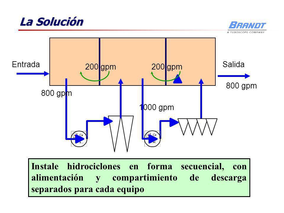 La Solución EntradaSalida 800 gpm 1000 gpm 125% 125% eficiente 200 gpm