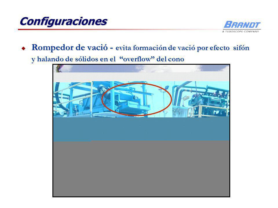 Configuraciones Manifold en linea o circular Manifold en linea o circular