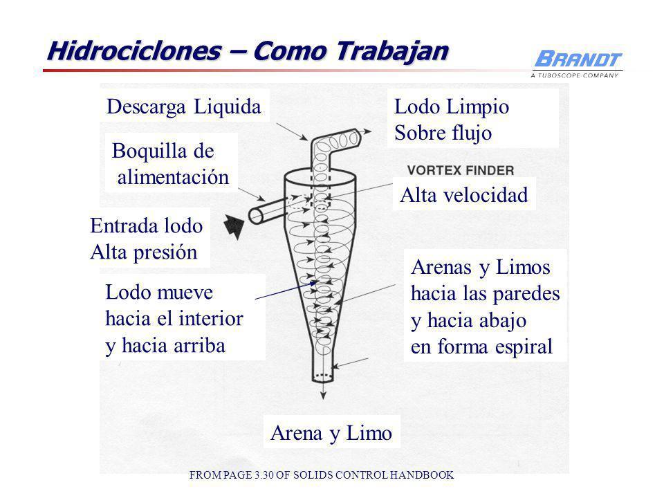 Partes del Hidrociclon Cabeza o manifold Cabeza o manifold Bomba y tubería Bomba y tubería Cuerpo Cuerpo Boquilla de alimentación Boquilla de alimenta