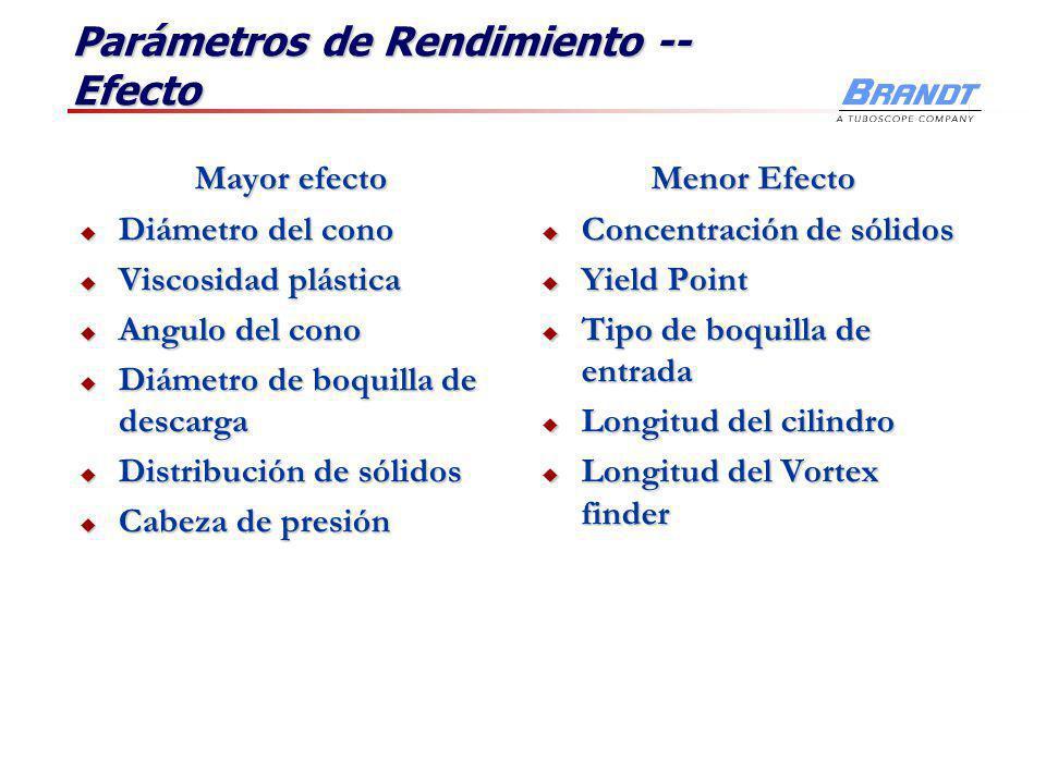 Parámetros de Rendimiento …. Del equipo Diámetro Cono Diámetro Cono Longitud y Angulo del cono Longitud y Angulo del cono Tamaño y forma de boquilla a