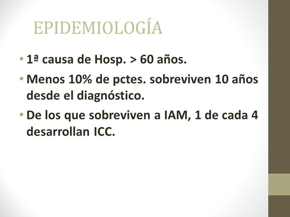EPIDEMIOLOGÍA 1ª causa de Hosp.> 60 años. Menos 10% de pctes.