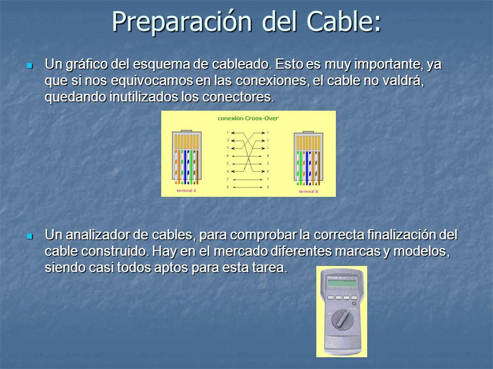 Preparación del Cable: Un gráfico del esquema de cableado. Esto es muy importante, ya que si nos equivocamos en las conexiones, el cable no valdrá, qu