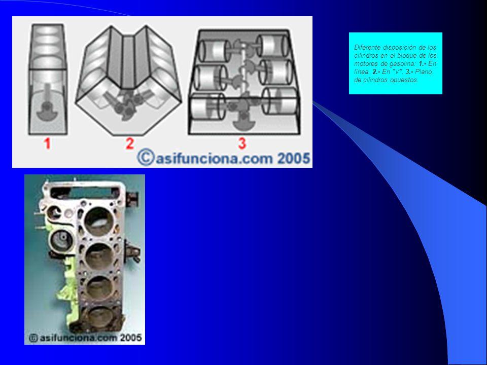 Diferente disposición de los cilindros en el bloque de los motores de gasolina: 1.- En línea.