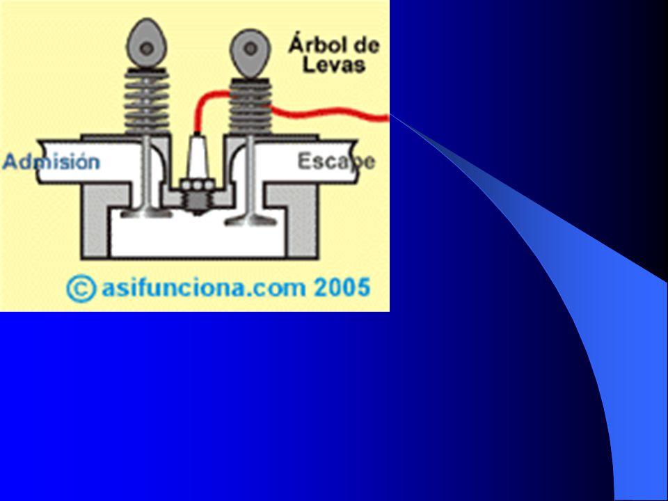 Inyeccion a la garganta del manifold de entrada.(admision)