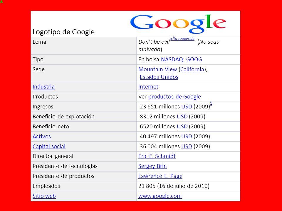 Logotipo de Google LemaDon t be evil [cita requerida] (No seas malvado)cita requerida TipoEn bolsa NASDAQ: GOOGNASDAQGOOG SedeMountain ViewMountain View (California), Estados UnidosCaliforniaEstados Unidos IndustriaInternet ProductosVer productos de Googleproductos de Google Ingresos 23 651 millones USD (2009) 1USD 1 Beneficio de explotación 8312 millones USD (2009)USD Beneficio neto 6520 millones USD (2009)USD Activos 40 497 millones USD (2009)USD Capital social 36 004 millones USD (2009)USD Director generalEric E.
