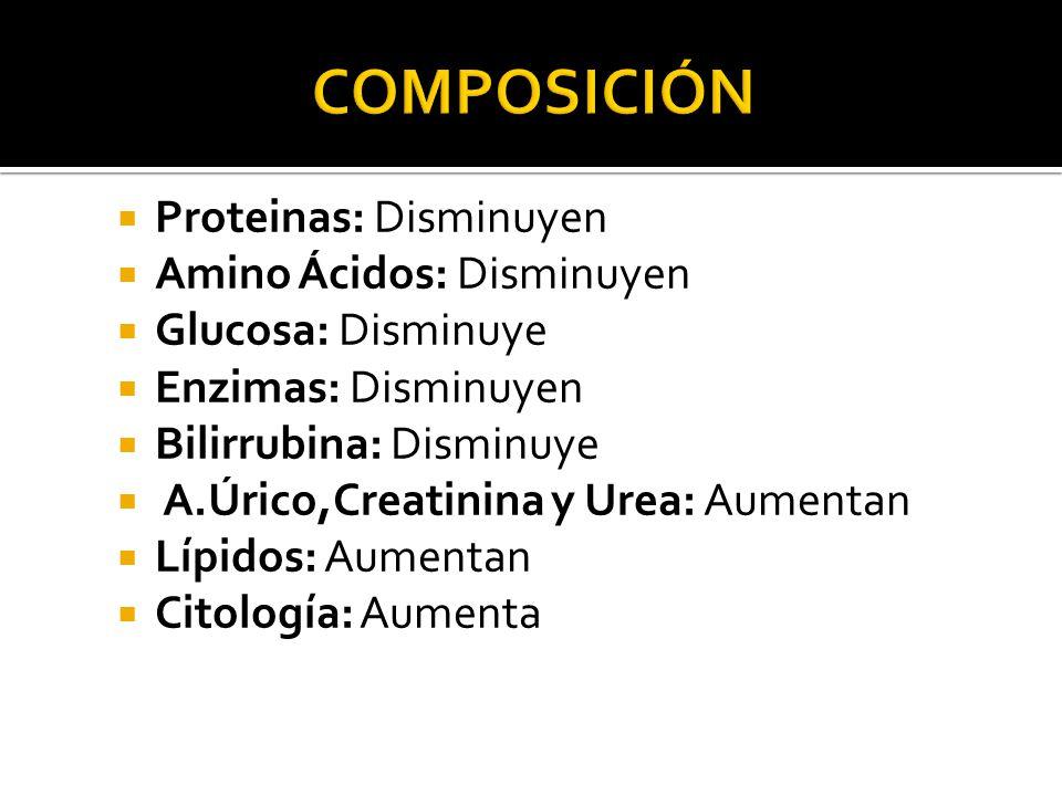 Proteinas: Disminuyen Amino Ácidos: Disminuyen Glucosa: Disminuye Enzimas: Disminuyen Bilirrubina: Disminuye A.Úrico,Creatinina y Urea: Aumentan Lípidos: Aumentan Citología: Aumenta